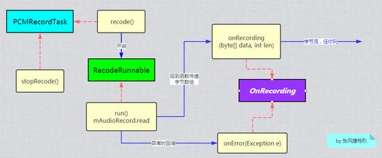 Android多媒体之认识声音、录音与播放(PCM)