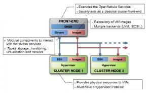 云计算 OpenNebula的架构