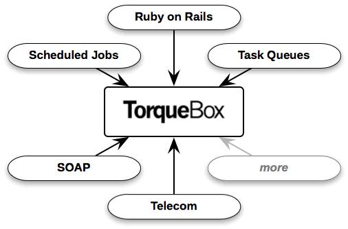 Ruby应用平台 TorqueBox v2.0.0.beta1
