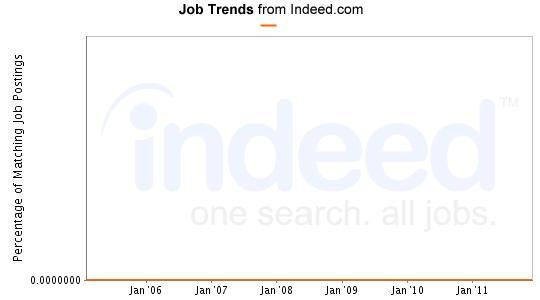 iOS Job Trends graph