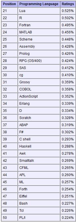 2012年3月编程语言排行榜:JavaScript超越Perl和Python