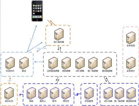 腾讯微信技术总监周颢:一亿用户增长背后的架构秘密