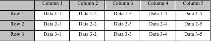 大数据存取的选择:行存储还是列存储?
