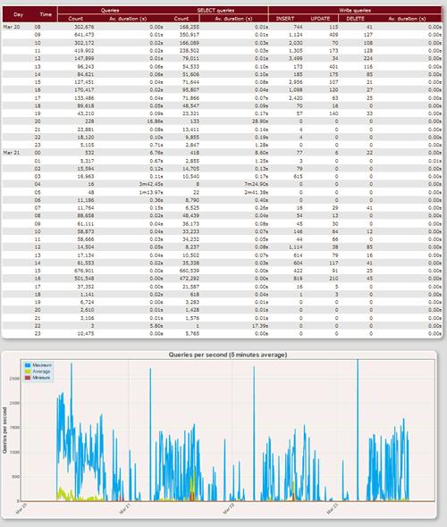 PostgreSQL 日志分析,pgBadger 2.0 发布