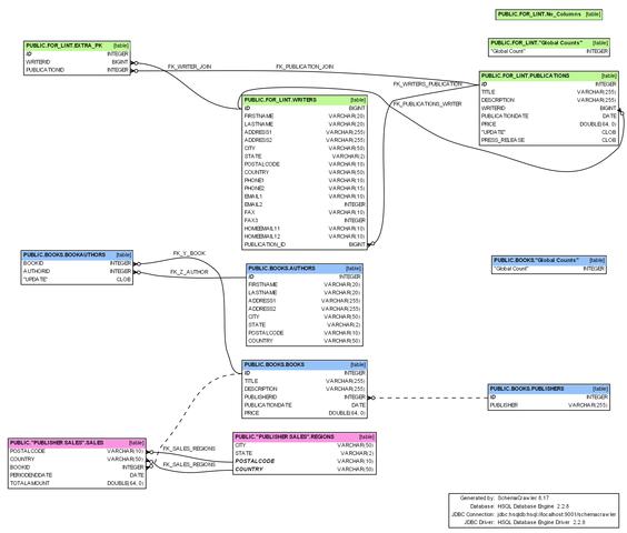 数据库结构探索工具,schemacrawler 9.2 发布