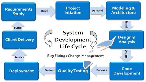 浅谈软件项目上的长期慢性需求问题