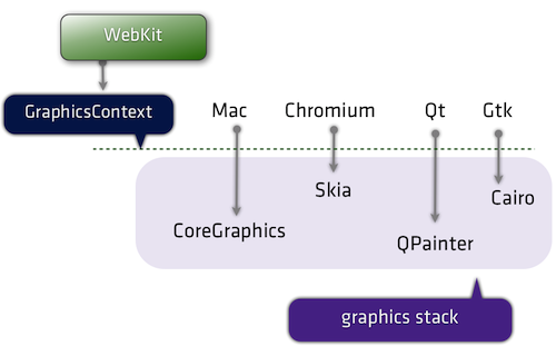 译文:WebKit for Developers