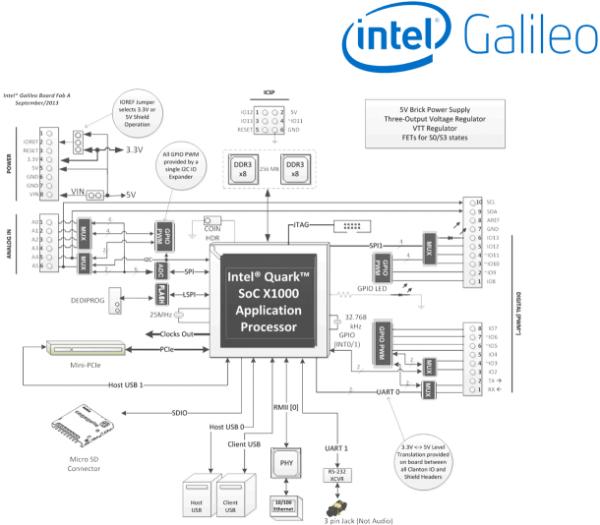 英特尔为 arduino 项目提供 galileo x86 芯片