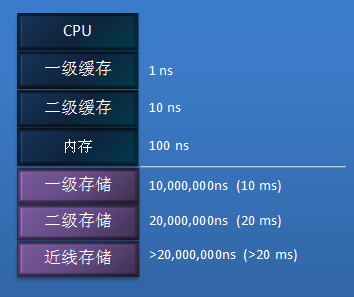 12306:分布式内存数据技术为查询提速75倍