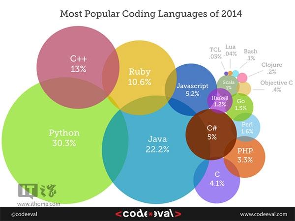 2014最流行的编程语言