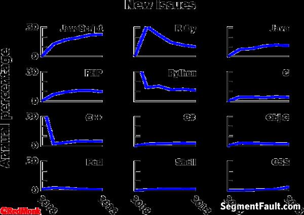 利用 GitHub 统计分析编程语言发展趋势