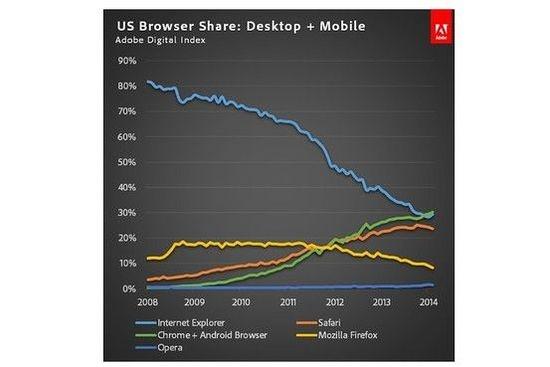 Chrome 浏览器综合市占率在美国超越微软 IE