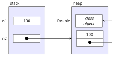 图1. 基本类型vs对象类型的内存结构