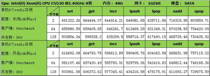 CoolHash数据库引擎压测对比报告