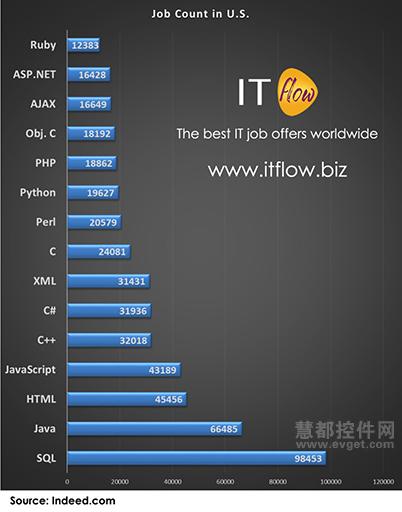 编程资讯_在美国最赚钱的15门编程语言和技术 - open资讯