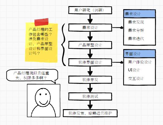 流程很复杂,产品经理掌控着最关键的产品设计部分,而我们程序员只处于