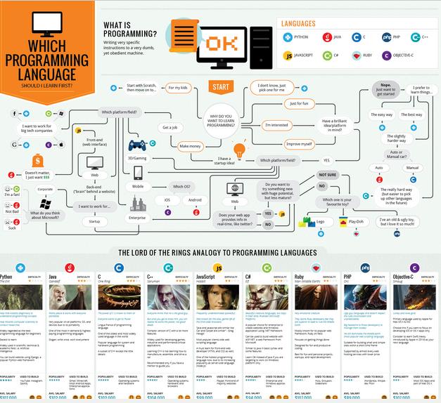应当最先学习哪门编程语言?高清大图直观形象地告诉你