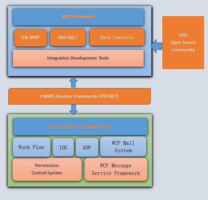 全功能的.Net企业开发框架,PDF.NET SOD框架最新稳定版Ver 5.2.1发布