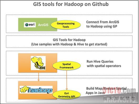 十八款Hadoop工具帮你驯服大数据
