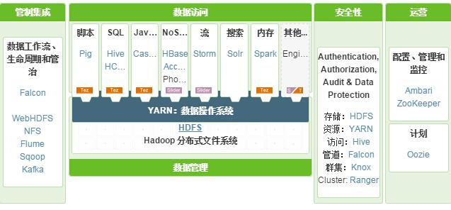 Hortonworks 收购 SequenceIQ ,实现快速部署Hadoop集群