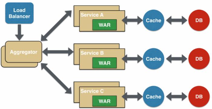 微服务架构的设计模式