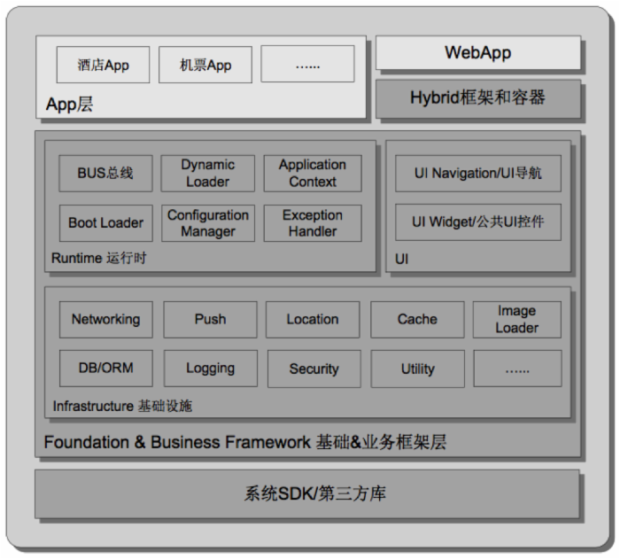 携程App的网络性能优化实践