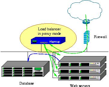 Haproxy 1.6-dev2 正式发布,Web 负载均衡