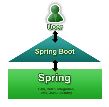 Spring Boot 1.2.5 发布