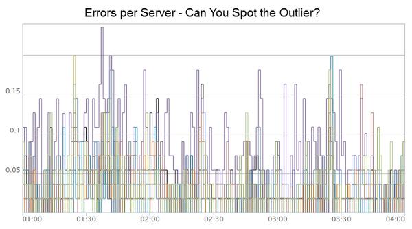 Netflix使用的异常服务器侦测技术