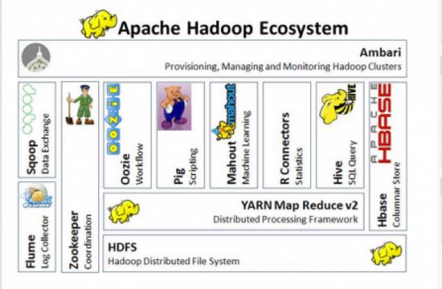 hadoop 的生态系统