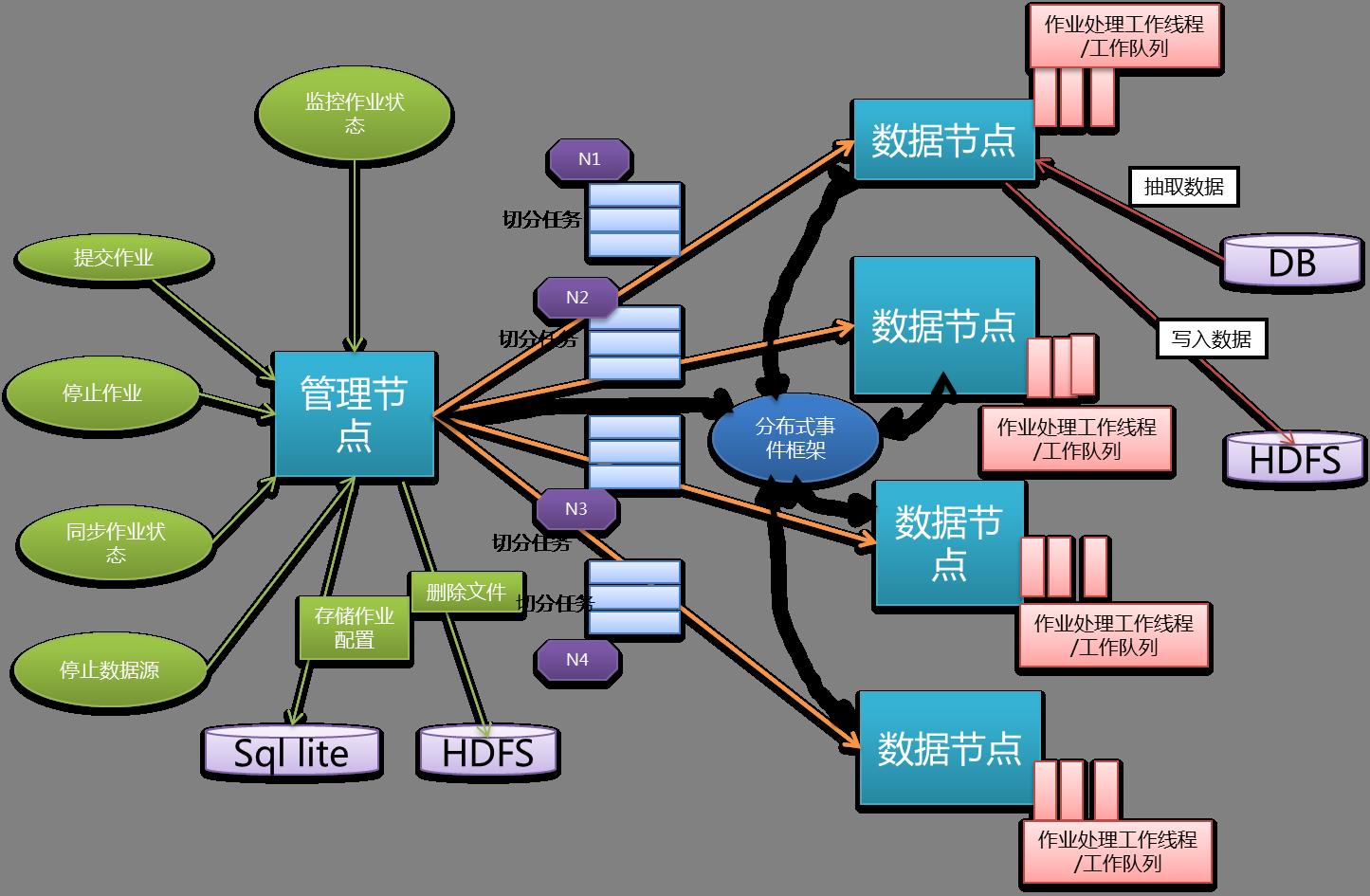 数据中心设计拓扑图