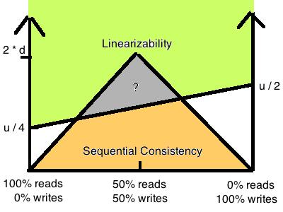 分布式系统一致性的发展历史(一)