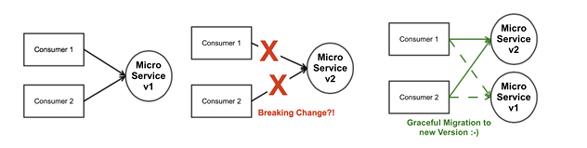 7种微服务反模式