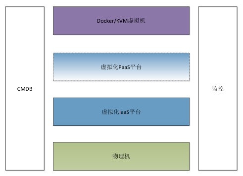 蘑菇街11.11:私有云平台的Docker应用实践