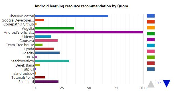 Android国外学习资源汇总