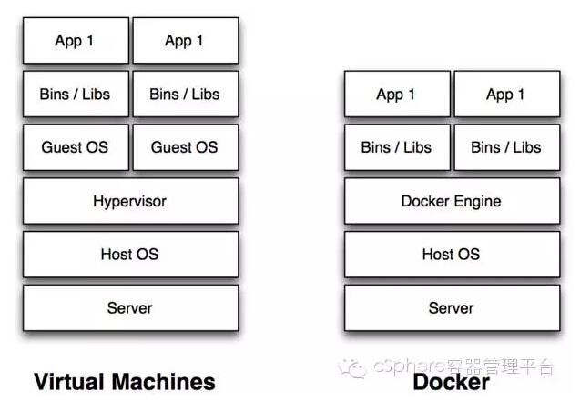 用Docker重新定义Java虚拟化部署
