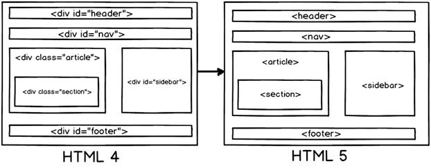 40 个重要的 HTML5 面试问题及答案