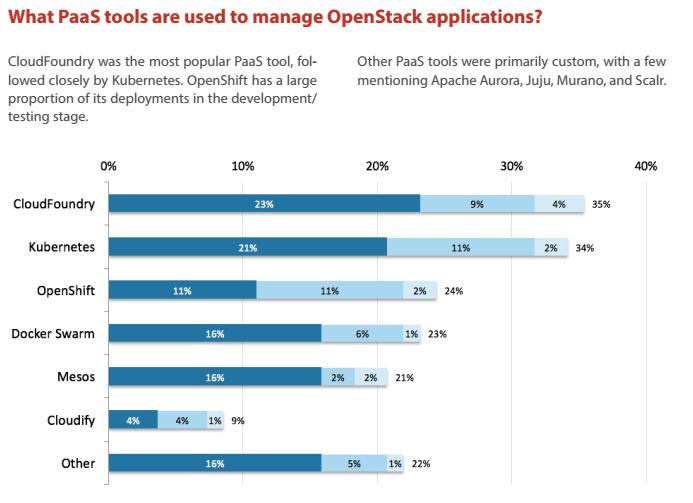 2016年六大OpenStack & Docker发展趋势预测 - DockOne.io