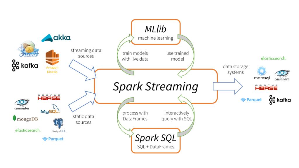 为什么越来越多的公司在使用Spark Streaming