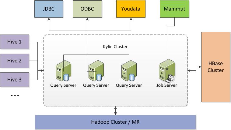 Kylin 大数据时代的OLAP利器