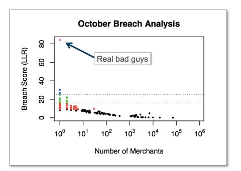 欺诈检测--大数据的安全管理