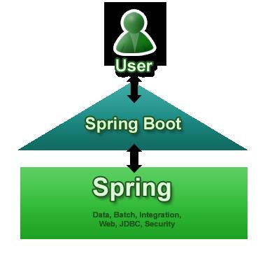 Spring Boot 1.3.2 发布