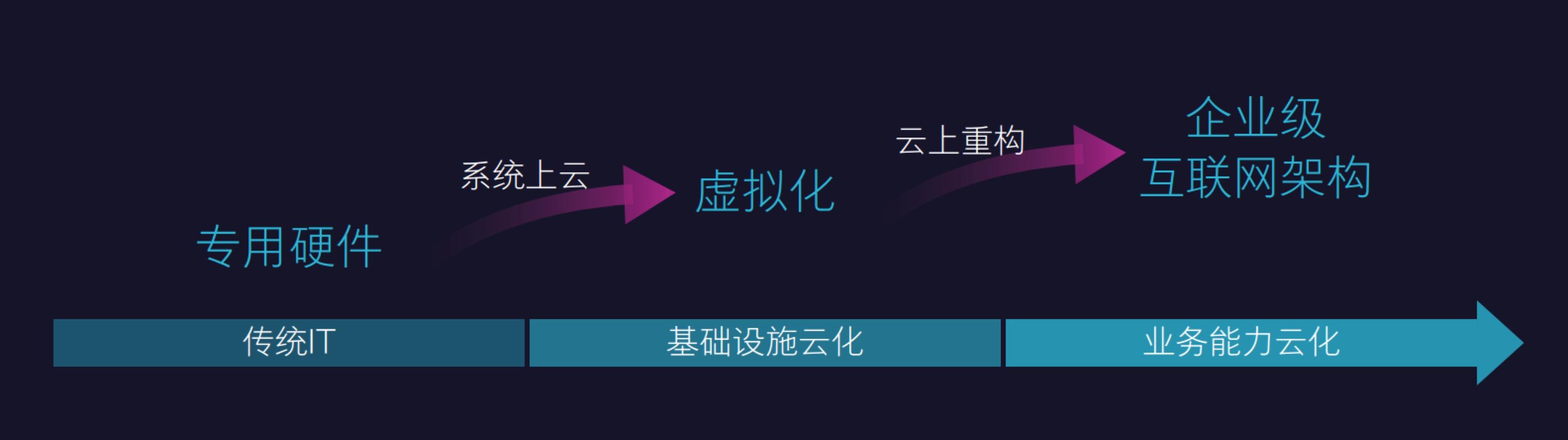 先看一下基本框架:最底层是企业级互联网架构,往上到中间这一层就是共享服务层,顶层就是能力开放平台。  这里有一个挑战,当原来的用户管理能力,是在不同的 IT 系统中以不同的形式存在,比如说用户的信息可能在 A 系统中是一种数据形式,B 系统又是另外一种形式,双方孤岛式的存在,在抽象成一个共同的用户管理中心能力之后,需要支撑的就不只是一个业务流了,要求必须是能力可线性扩展。 再来,把一个专用硬件上跑的独立的烟囱式系统,拆成一个横向的、平台化的、分布式的系统之后。有一个问题:这个系统虽然很好,当它越来越大的时