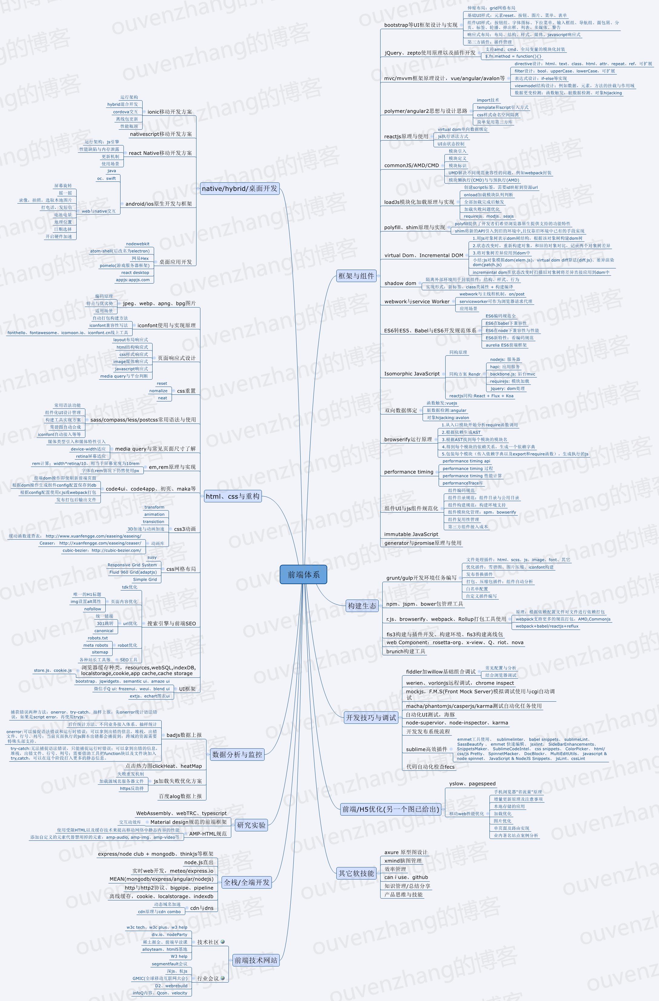 前端知识体系图