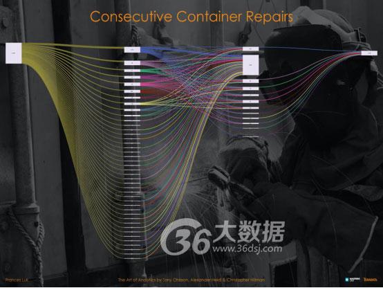 连载:全球最牛的28个大数据可视化应用案例(一)