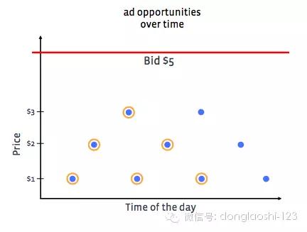 Facebook 广告系统背后的Pacing算法