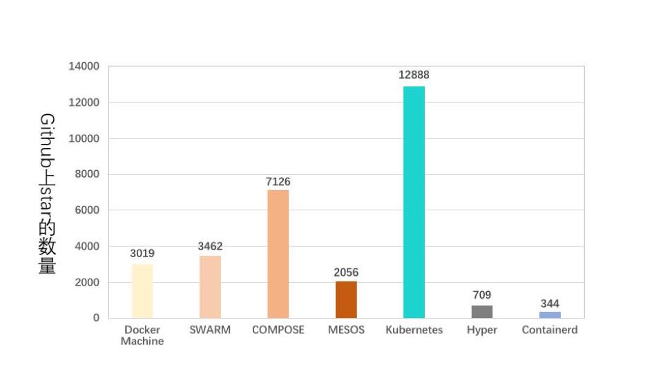 数据揭秘 容器集群开源项目哪家最强劲?