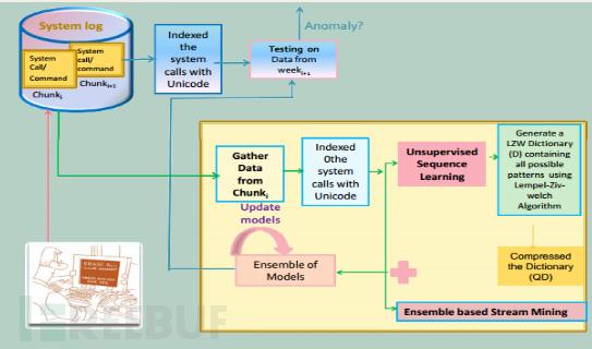 基于用户行为动态变化的内部威胁检测方法