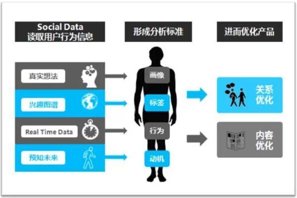 金融行业大数据用户画像实践