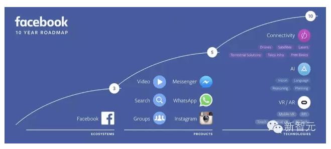 Facebook 帝国:手握十年路线图,AI及VR将成两大支柱
